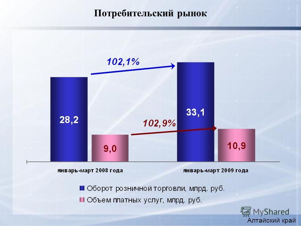 Потребительский рынок Алтайский край