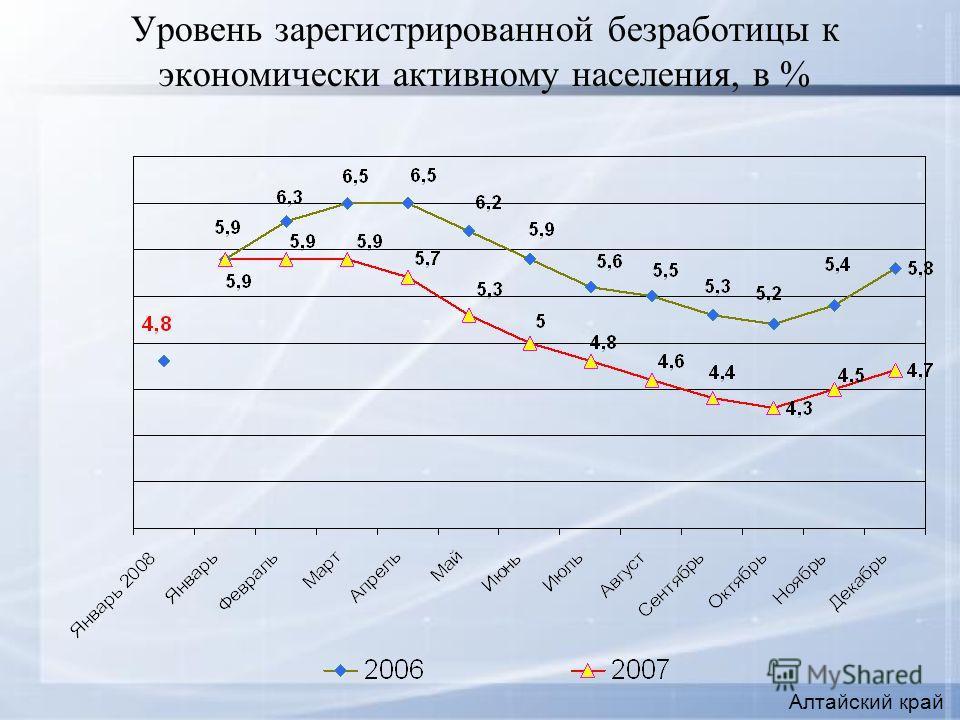 Уровень зарегистрированной безработицы к экономически активному населения, в % Алтайский край