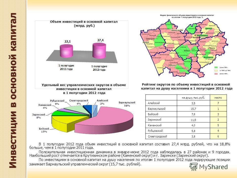 В 1 полугодии 2012 года объем инвестиций в основной капитал составил 27,4 млрд. рублей, что на 18,8% больше, чем в 1 полугодии 2011 года. Положительная инвестиционная динамика в январе-июне 2012 года наблюдалась в 27 районах и 9 городах. Наибольший р