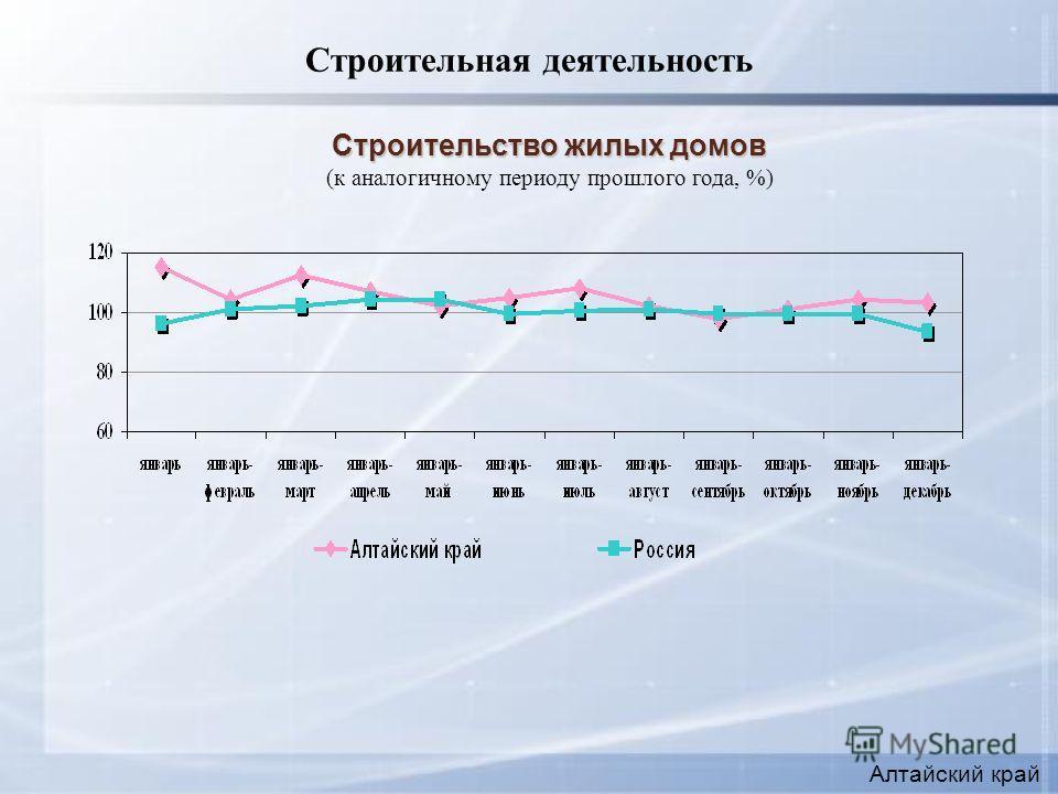 Строительная деятельность Строительство жилых домов (к аналогичному периоду прошлого года, %) Алтайский край