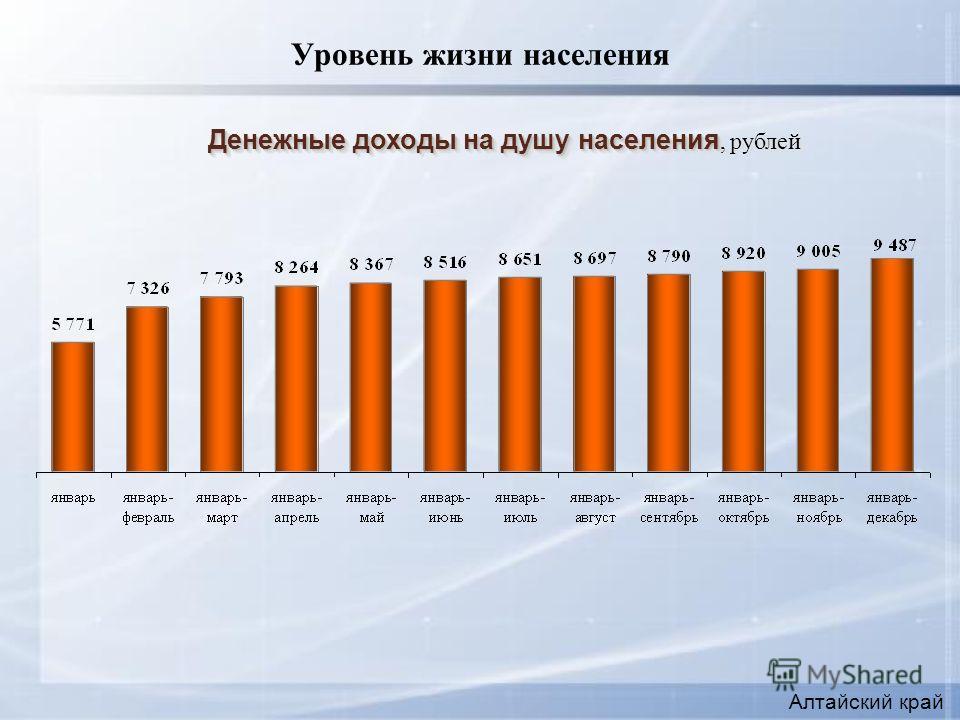 Уровень жизни населения Денежные доходы на душу населения Денежные доходы на душу населения, рублей Алтайский край