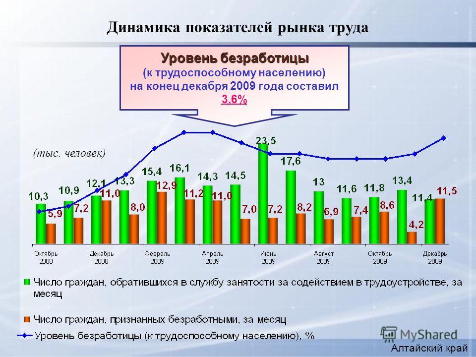 Динамика показателей рынка труда Уровень безработицы (к трудоспособному населению) на конец декабря 2009 года составил 3,6% (тыс. человек) Алтайский край