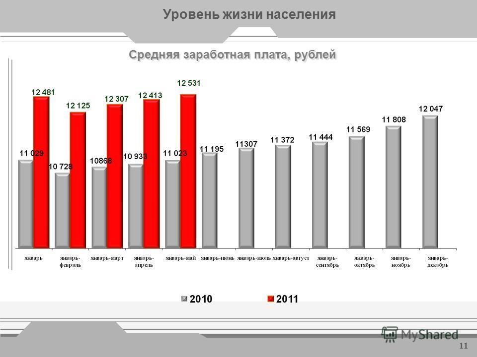 Уровень жизни населения Денежные доходы на душу населения, рублей 10