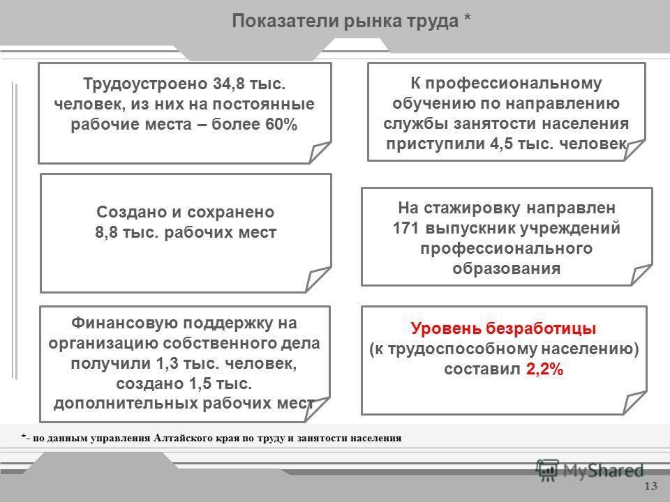 Уровень жизни населения Средняя заработная плата, рублей 11
