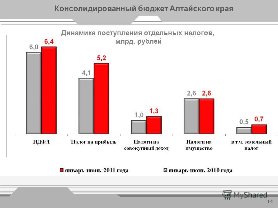 Показатели рынка труда * *- по данным управления Алтайского края по труду и занятости населения Уровень безработицы (к трудоспособному населению) составил 2,2% Финансовую поддержку на организацию собственного дела получили 1,3 тыс. человек, создано 1