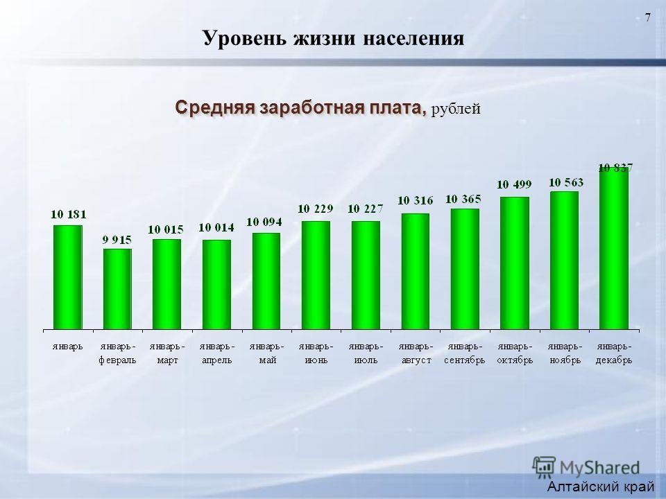 7 Уровень жизни населения Средняя заработная плата, Средняя заработная плата, рублей Алтайский край