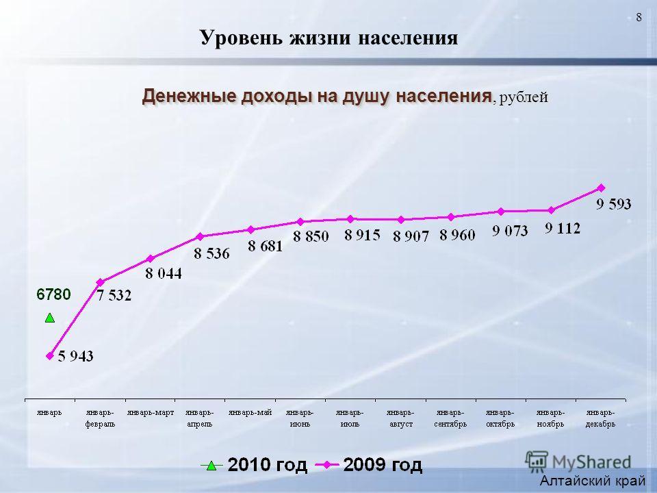 8 Уровень жизни населения Денежные доходы на душу населения Денежные доходы на душу населения, рублей Алтайский край