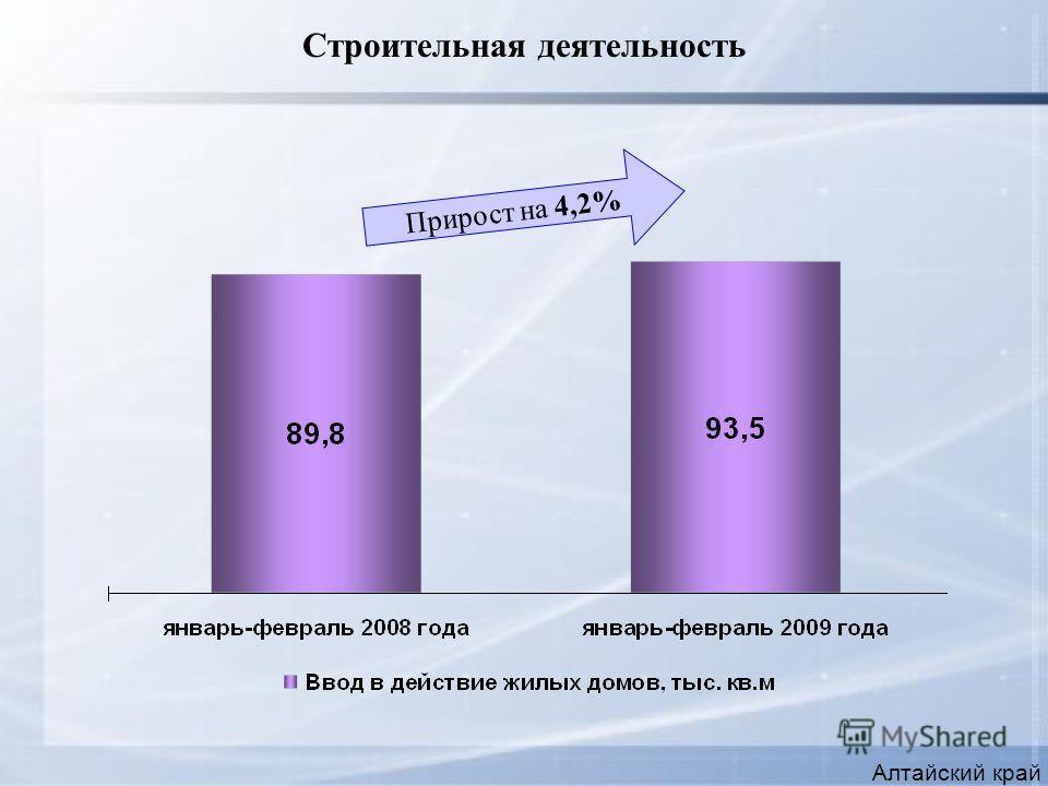 Строительная деятельность Алтайский край Прирост на 4,2%