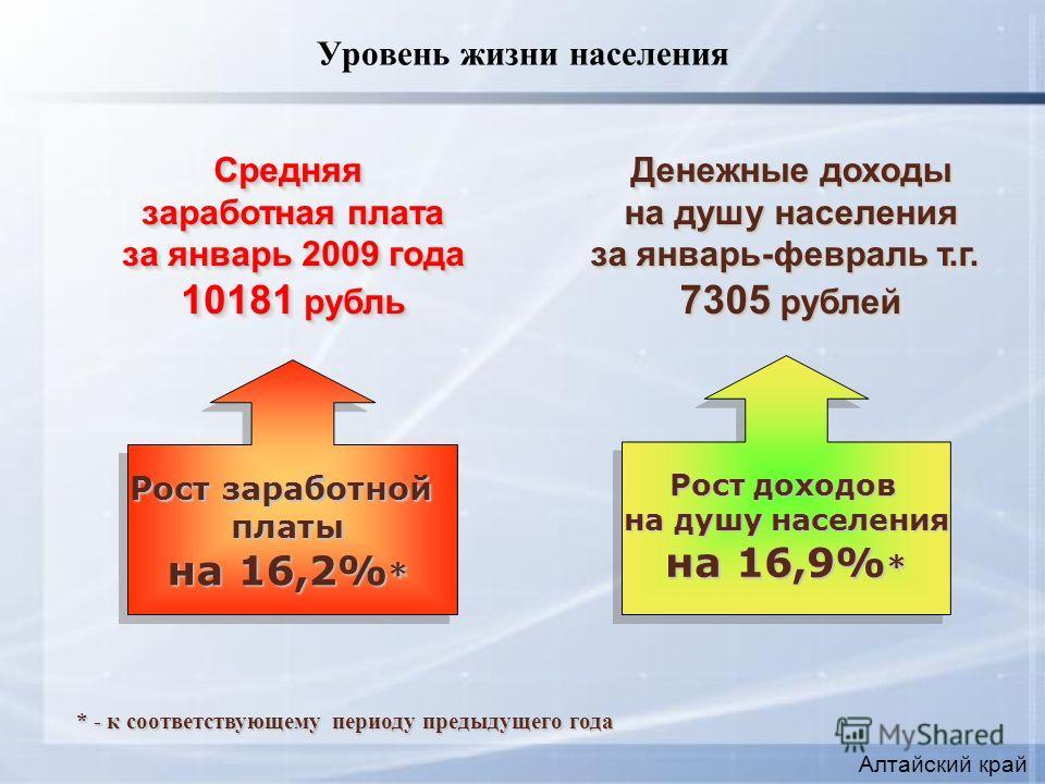 Уровень жизни населения Рост заработной платы на 16,2% * Рост доходов на душу населения на 16,9% * Средняя заработная плата за январь 2009 года 10181 рубль Средняя заработная плата за январь 2009 года 10181 рубль Денежные доходы на душу населения за