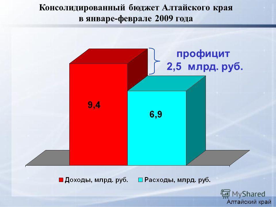 Консолидированный бюджет Алтайского края в январе-феврале 2009 года профицит 2,5 млрд. руб. Алтайский край
