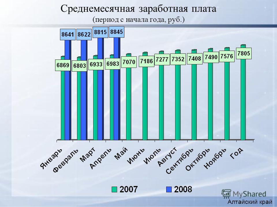 Среднемесячная заработная плата (период с начала года, руб.) Алтайский край