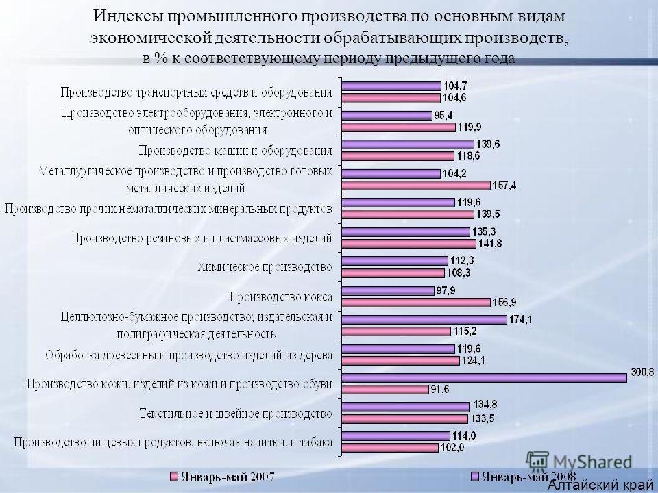 Индексы промышленного производства по основным видам экономической деятельности обрабатывающих производств, в % к соответствующему периоду предыдущего года Алтайский край