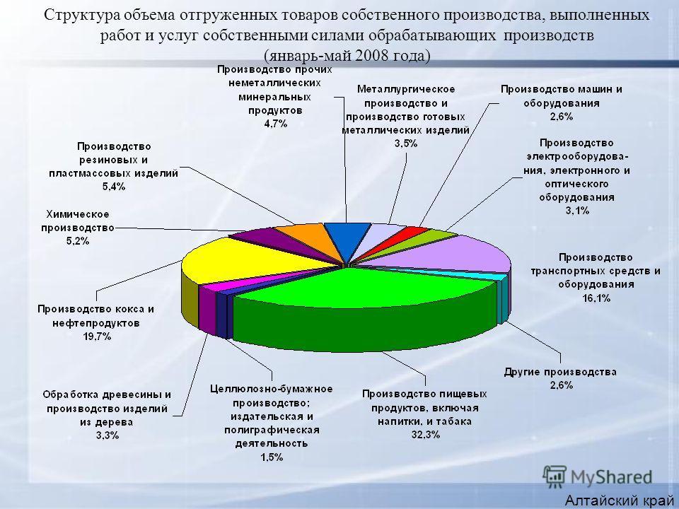 Структура объема отгруженных товаров собственного производства, выполненных работ и услуг собственными силами обрабатывающих производств (январь-май 2008 года) Алтайский край