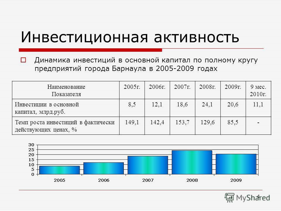 4 Инвестиционная активность Динамика инвестиций в основной капитал по полному кругу предприятий города Барнаула в 2005-2009 годах Наименование Показателя 2005г.2006г.2007г.2008г.2009г.9 мес. 2010г. Инвестиции в основной капитал, млрд.руб. 8,512,118,6