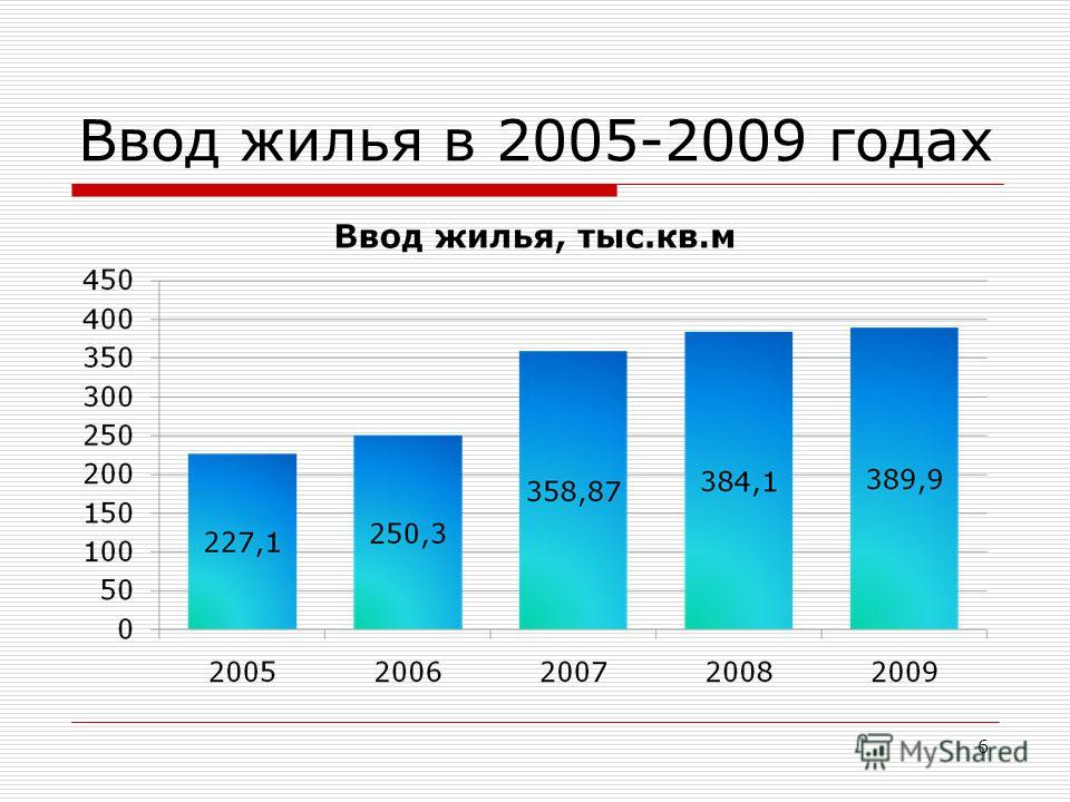 Ввод жилья в 2005-2009 годах 6