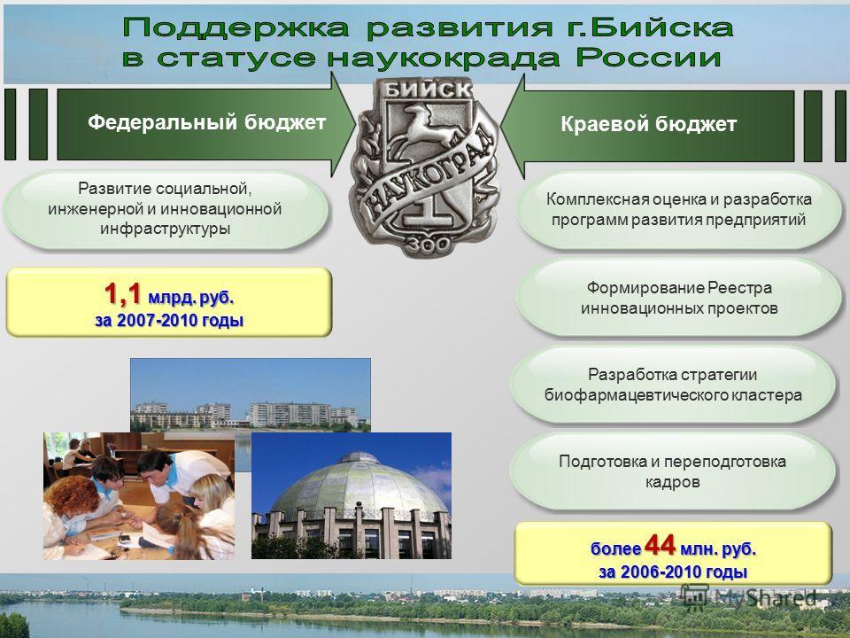 1,1 млрд. руб. за 2007-2010 годы более 44 млн. руб. за 2006-2010 годы Краевой бюджет Федеральный бюджет Развитие социальной, инженерной и инновационной инфраструктуры Комплексная оценка и разработка программ развития предприятий Формирование Реестра
