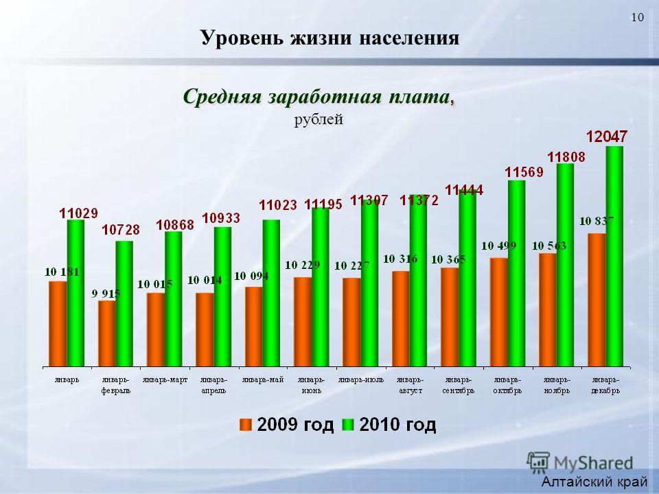 10 Уровень жизни населения, Средняя заработная плата, рублей, Средняя заработная плата, рублей Алтайский край