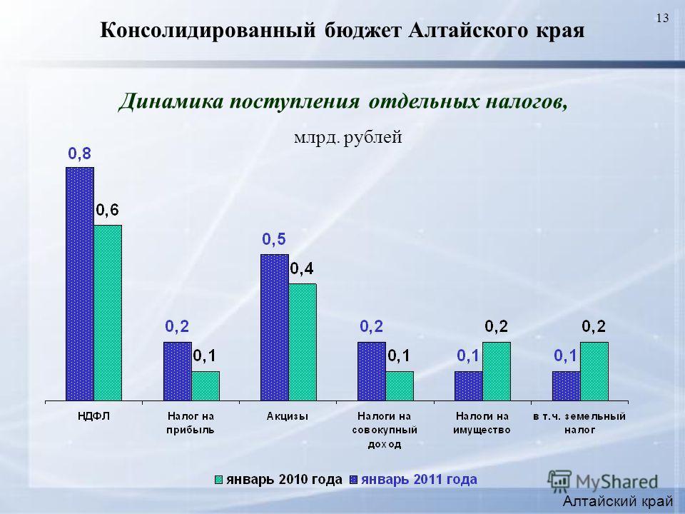 13 Консолидированный бюджет Алтайского края Динамика поступления отдельных налогов, млрд. рублей Алтайский край