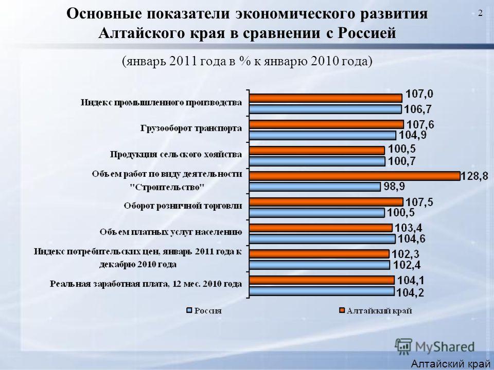 2 Основные показатели экономического развития Алтайского края в сравнении с Россией (январь 2011 года в % к январю 2010 года) Алтайский край