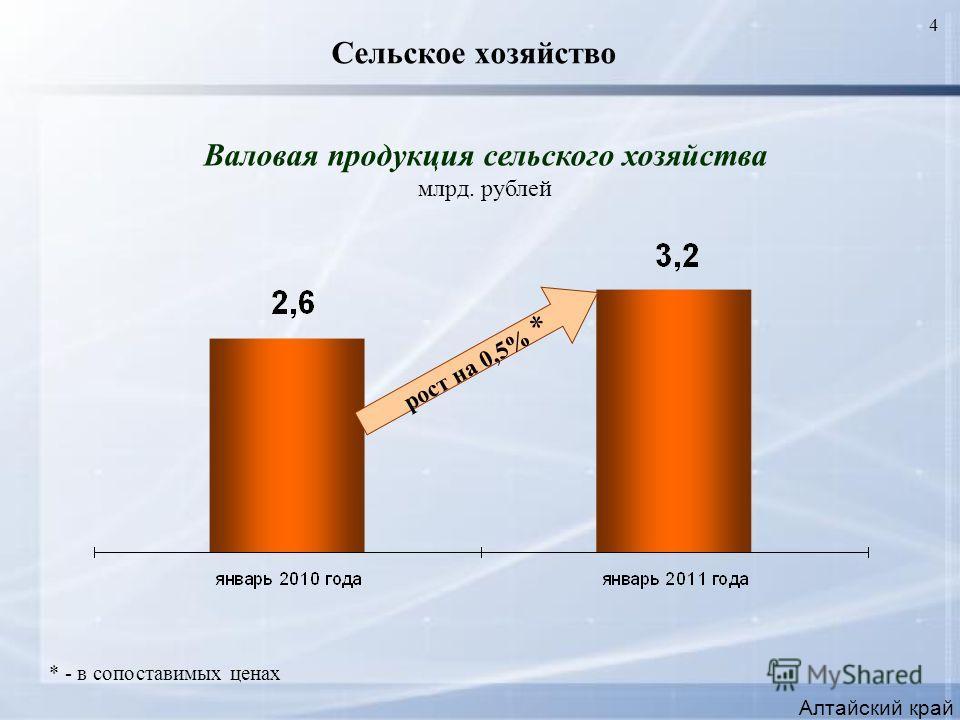 4 Сельское хозяйство Алтайский край Валовая продукция сельского хозяйства млрд. рублей * - в сопоставимых ценах рост на 0,5% *