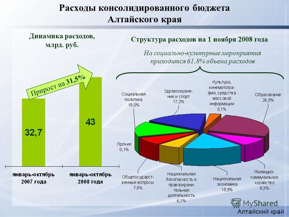 Расходы консолидированного бюджета Алтайского края Структура расходов на 1 ноября 2008 года Динамика расходов, млрд. руб. Алтайский край Прирост на 31,5% На социально-культурные мероприятия приходится 61,8% объема расходов