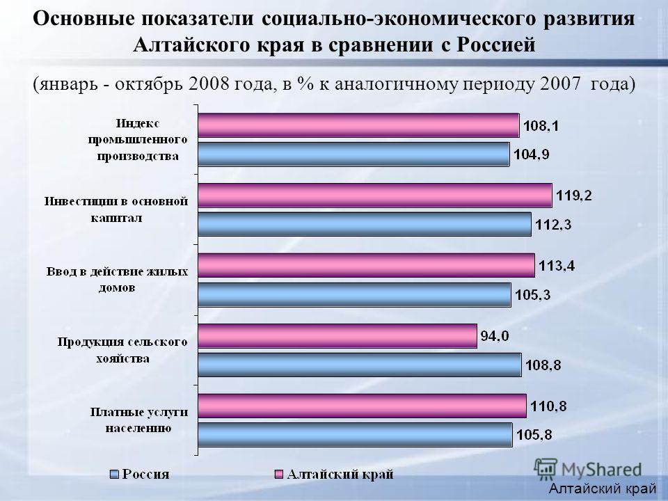 Основные показатели социально-экономического развития Алтайского края в сравнении с Россией (январь - октябрь 2008 года, в % к аналогичному периоду 2007 года) Алтайский край