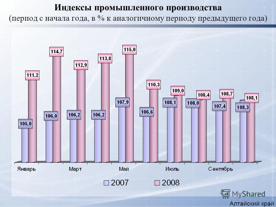 Индексы промышленного производства (период с начала года, в % к аналогичному периоду предыдущего года) Алтайский край