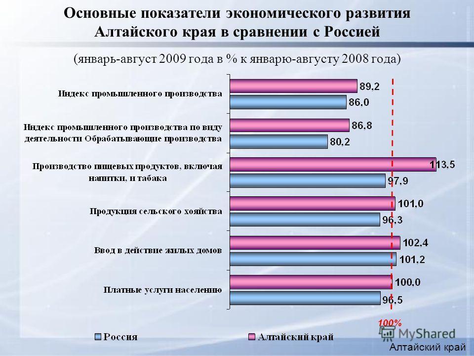 Основные показатели экономического развития Алтайского края в сравнении с Россией (январь-август 2009 года в % к январю-августу 2008 года) Алтайский край