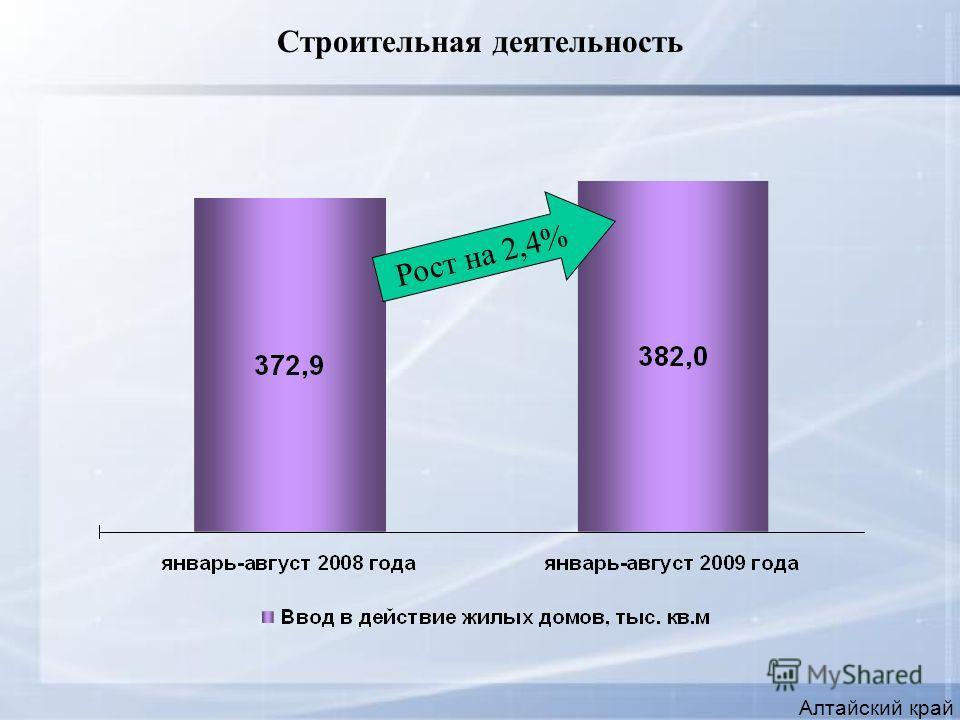 Строительная деятельность Алтайский край Рост на 2,4%