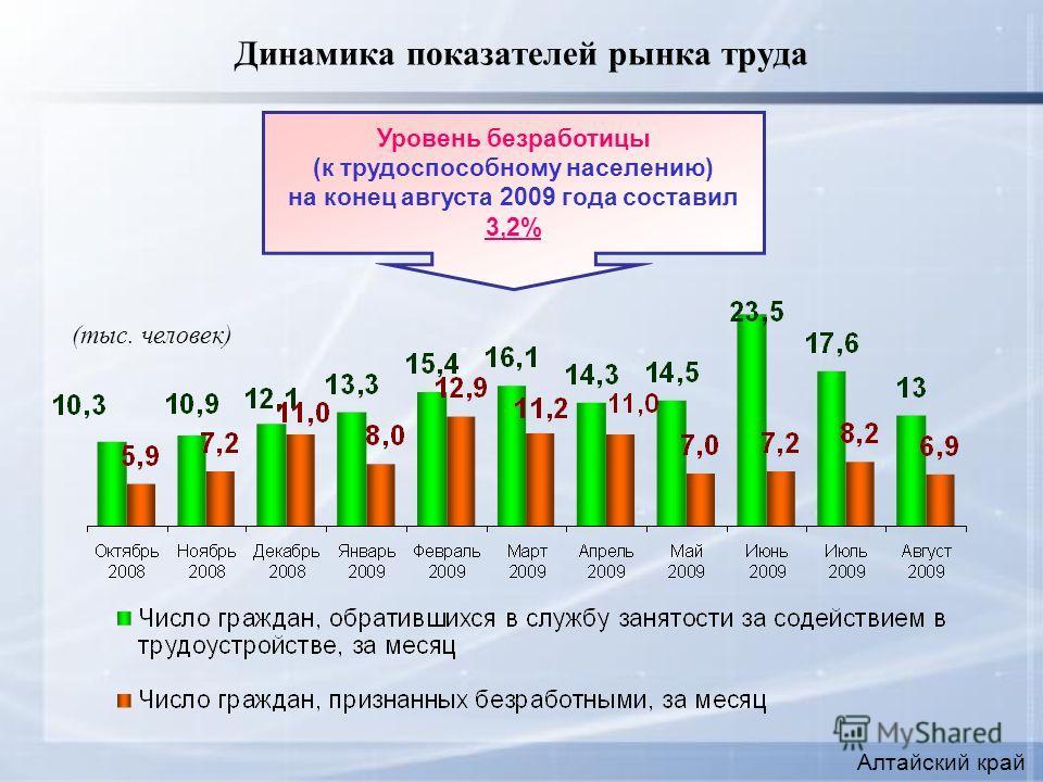 Динамика показателей рынка труда Уровень безработицы (к трудоспособному населению) на конец августа 2009 года составил 3,2% (тыс. человек) Алтайский край