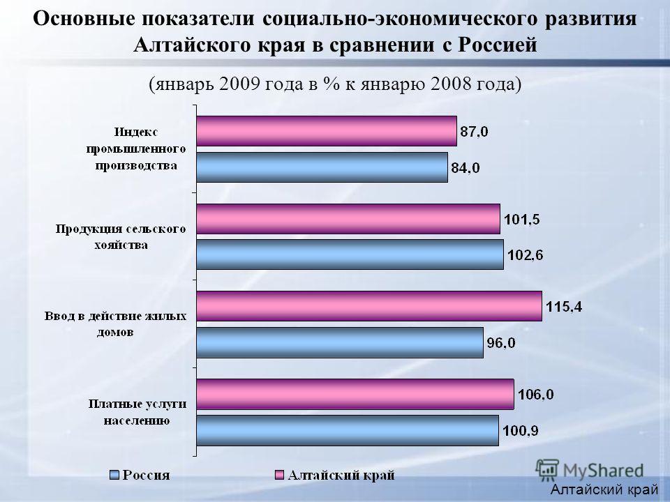 Основные показатели социально-экономического развития Алтайского края в сравнении с Россией (январь 2009 года в % к январю 2008 года) Алтайский край