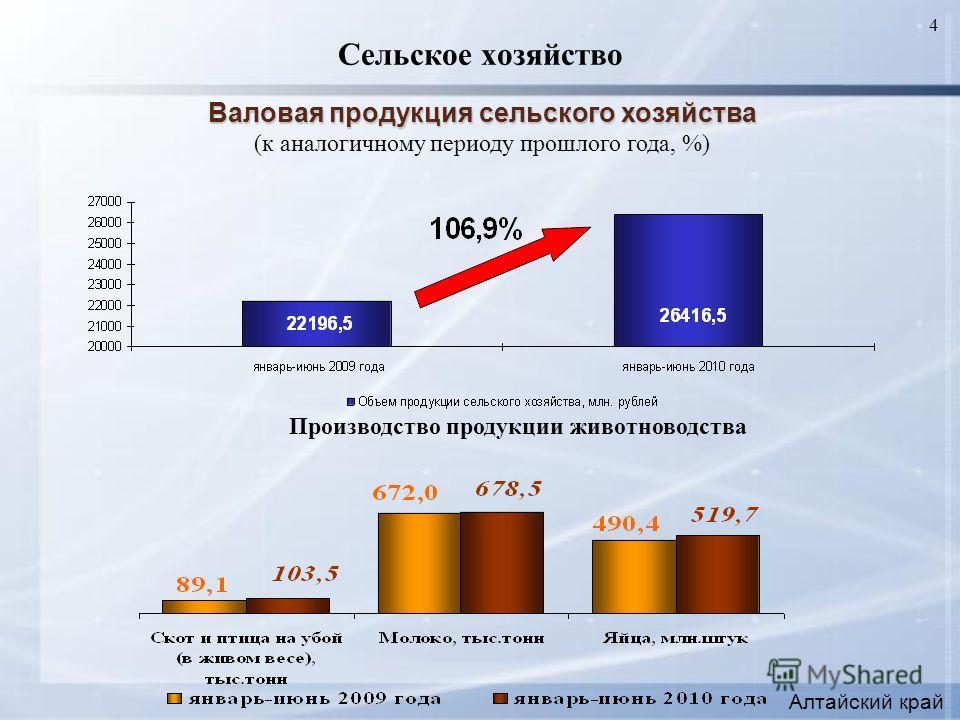 4 Сельское хозяйство Алтайский край Валовая продукция сельского хозяйства (к аналогичному периоду прошлого года, %) Производство продукции животноводства
