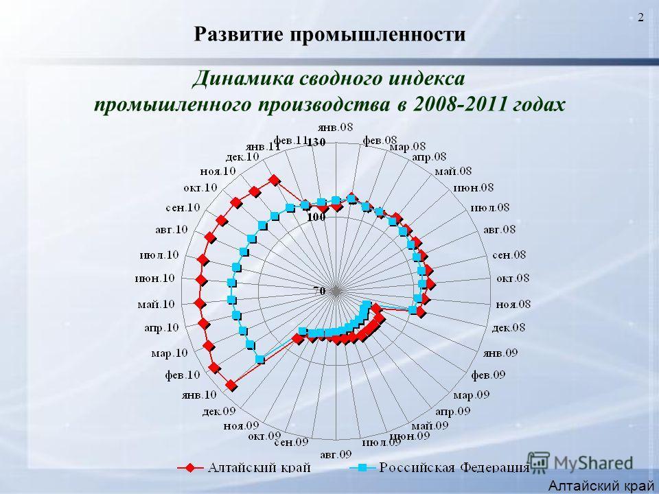 2 Развитие промышленности Динамика сводного индекса промышленного производства в 2008-2011 годах Алтайский край