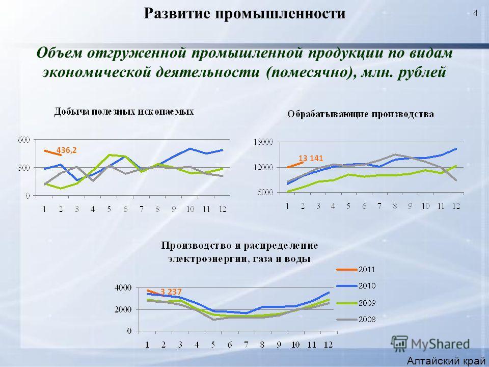 4 Развитие промышленности Объем отгруженной промышленной продукции по видам экономической деятельности (помесячно), млн. рублей Алтайский край