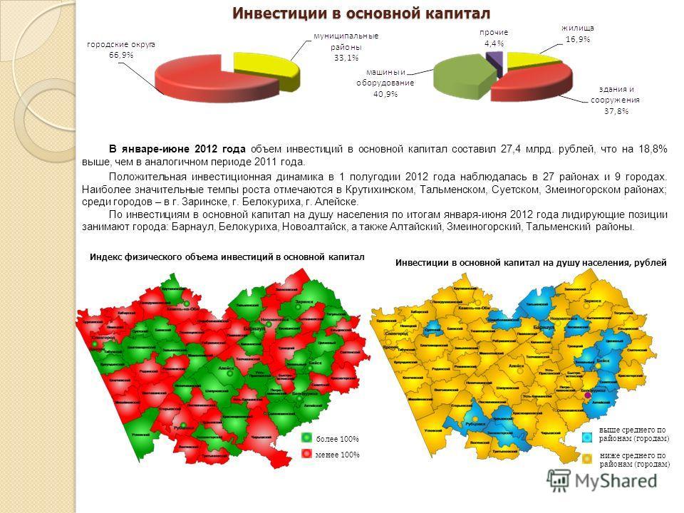 В январе-июне 2012 года объем инвестиций в основной капитал составил 27,4 млрд. рублей, что на 18,8% выше, чем в аналогичном периоде 2011 года. Положительная инвестиционная динамика в 1 полугодии 2012 года наблюдалась в 27 районах и 9 городах. Наибол