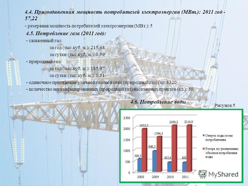 4.4. Присоединенная мощность потребителей электроэнергии (МВт.): 2011 год - 57,22 - резервная мощность потребителей электроэнергии (МВт.): 5 4.5. Потребление газа (2011 год): - сжиженный газ: за год (тыс.куб. м.): 215,68 за сутки (тыс.куб. м.): 0,59