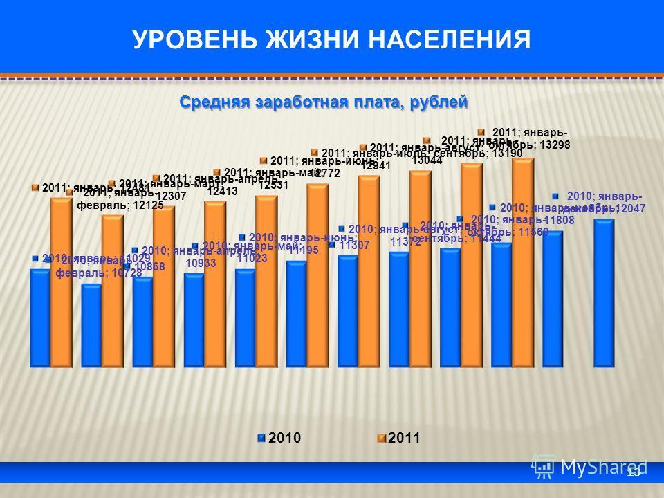 13 УРОВЕНЬ ЖИЗНИ НАСЕЛЕНИЯ Средняя заработная плата, рублей