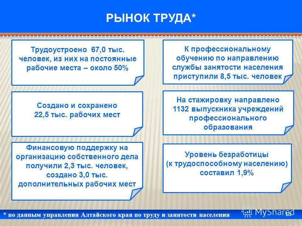* по данным управления Алтайского края по труду и занятости населения 15 РЫНОК ТРУДА* Трудоустроено 67,0 тыс. человек, из них на постоянные рабочие места – около 50% Создано и сохранено 22,5 тыс. рабочих мест Финансовую поддержку на организацию собст