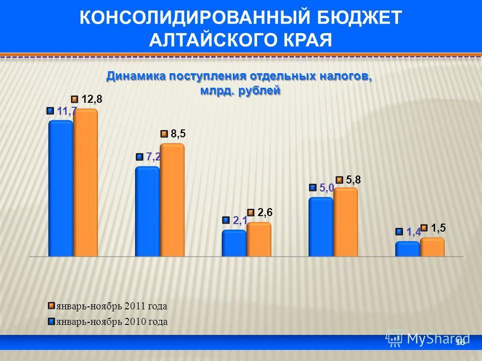 16 КОНСОЛИДИРОВАННЫЙ БЮДЖЕТ АЛТАЙСКОГО КРАЯ Динамика поступления отдельных налогов, млрд. рублей