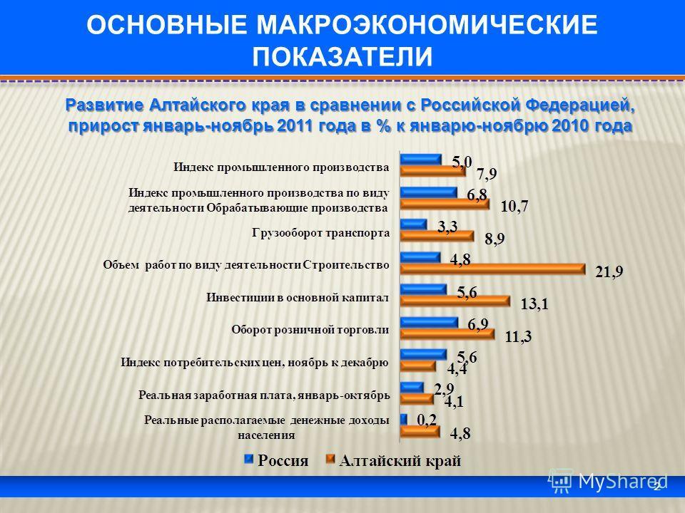 2 ОСНОВНЫЕ МАКРОЭКОНОМИЧЕСКИЕ ПОКАЗАТЕЛИ Развитие Алтайского края в сравнении с Российской Федерацией, прирост январь-ноябрь 2011 года в % к январю-ноябрю 2010 года