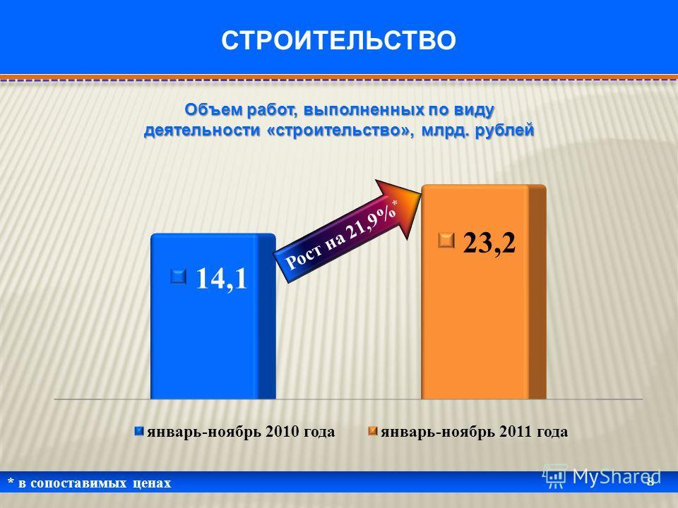 * в сопоставимых ценах 8 СТРОИТЕЛЬСТВО Объем работ, выполненных по виду деятельности «строительство», млрд. рублей Рост на 21,9% *