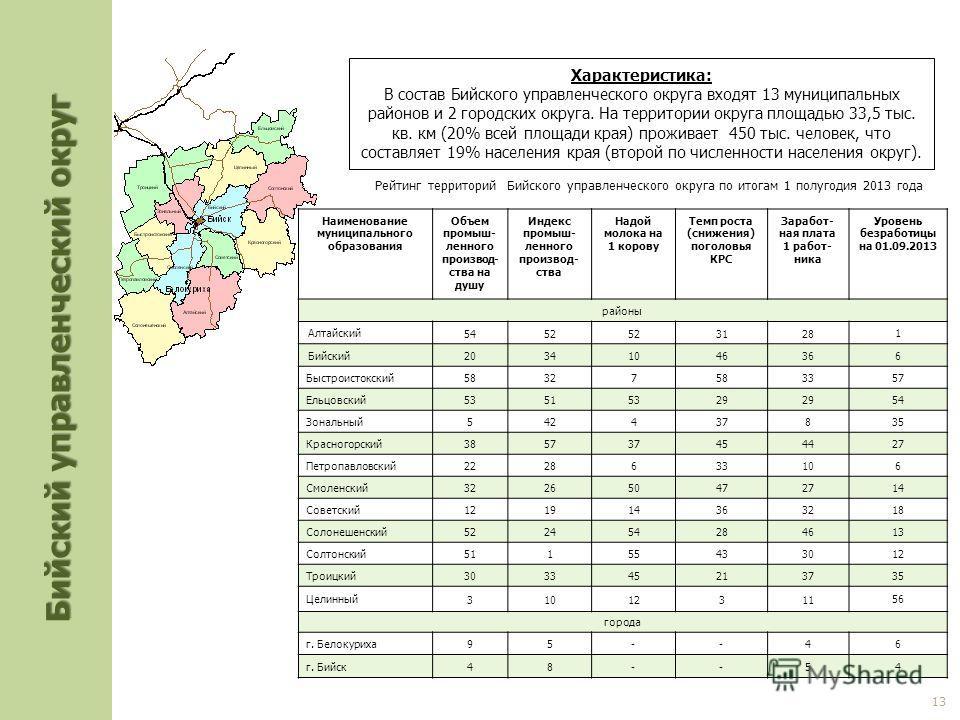 Характеристика: В состав Бийского управленческого округа входят 13 муниципальных районов и 2 городских округа. На территории округа площадью 33,5 тыс. кв. км (20% всей площади края) проживает 450 тыс. человек, что составляет 19% населения края (второ