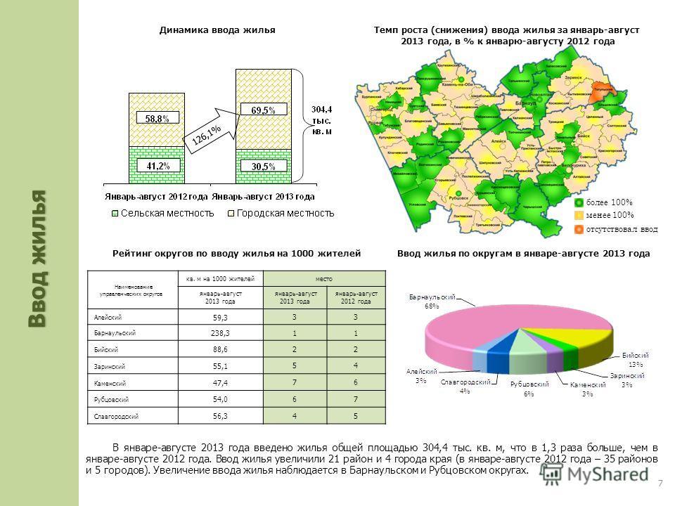 В январе-августе 2013 года введено жилья общей площадью 304,4 тыс. кв. м, что в 1,3 раза больше, чем в январе-августе 2012 года. Ввод жилья увеличили 21 район и 4 города края (в январе-августе 2012 года – 35 районов и 5 городов). Увеличение ввода жил