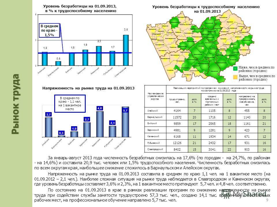 За январь-август 2013 года численность безработных снизилась на 17,6% (по городам - на 24,7%, по районам - на 14,6%) и составила 20,9 тыс. человек или 1,5% трудоспособного населения. Численность безработных снизилась по всем округам края, наибольшее