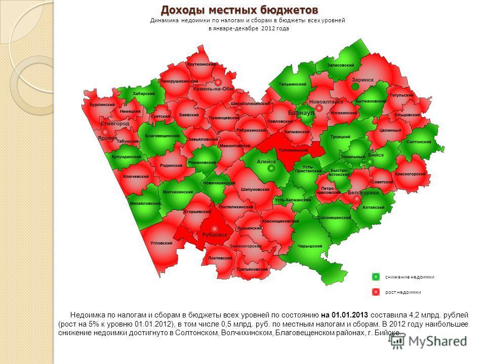 Доходы местных бюджетов Недоимка по налогам и сборам в бюджеты всех уровней по состоянию на 01.01.2013 составила 4,2 млрд. рублей (рост на 5% к уровню 01.01.2012), в том числе 0,5 млрд. руб. по местным налогам и сборам. В 2012 году наибольшее снижени