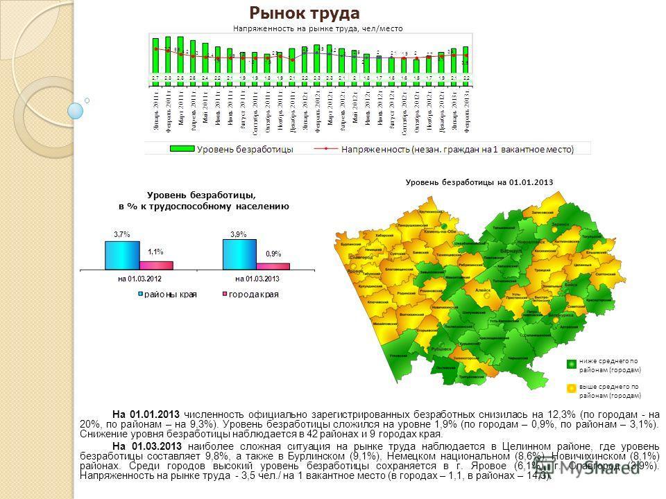 На 01.01.2013 численность официально зарегистрированных безработных снизилась на 12,3% (по городам - на 20%, по районам – на 9,3%). Уровень безработицы сложился на уровне 1,9% (по городам – 0,9%, по районам – 3,1%). Снижение уровня безработицы наблюд