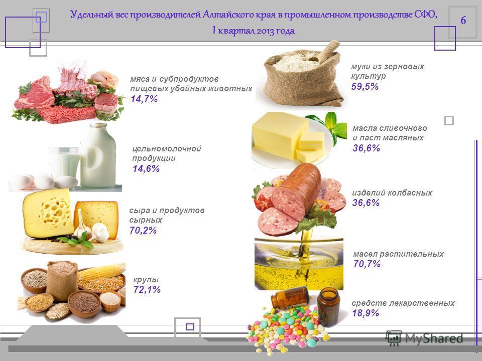 ПРОМЫШЛЕННОЕ ПРОИЗВОДСТВО ИПП в энергетике, в % к соответствующему периоду предыдущего года значения показателя ниже показателя по Алтайскому краю от 100 значения показателя выше показателя по Алтайскому краю I квартал 2013 года 5