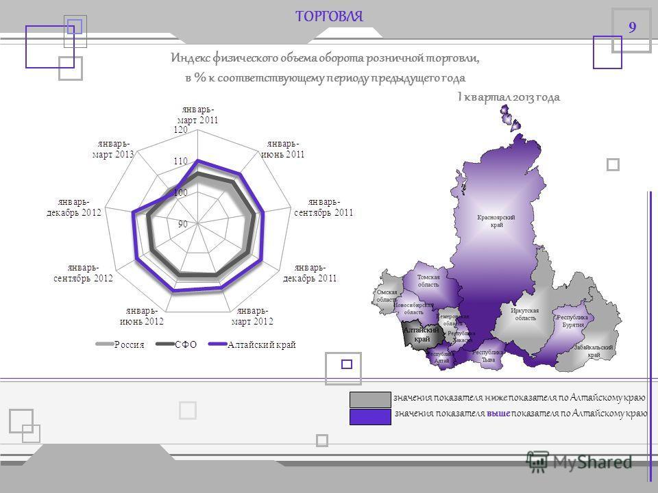 СТРОИТЕЛЬСТВО Объем работ, выполненных по виду деятельности «Строительство», в % к соответствующему периоду предыдущего года значения показателя ниже показателя по Алтайскому краю от 100 значения показателя выше показателя по Алтайскому краю I кварта