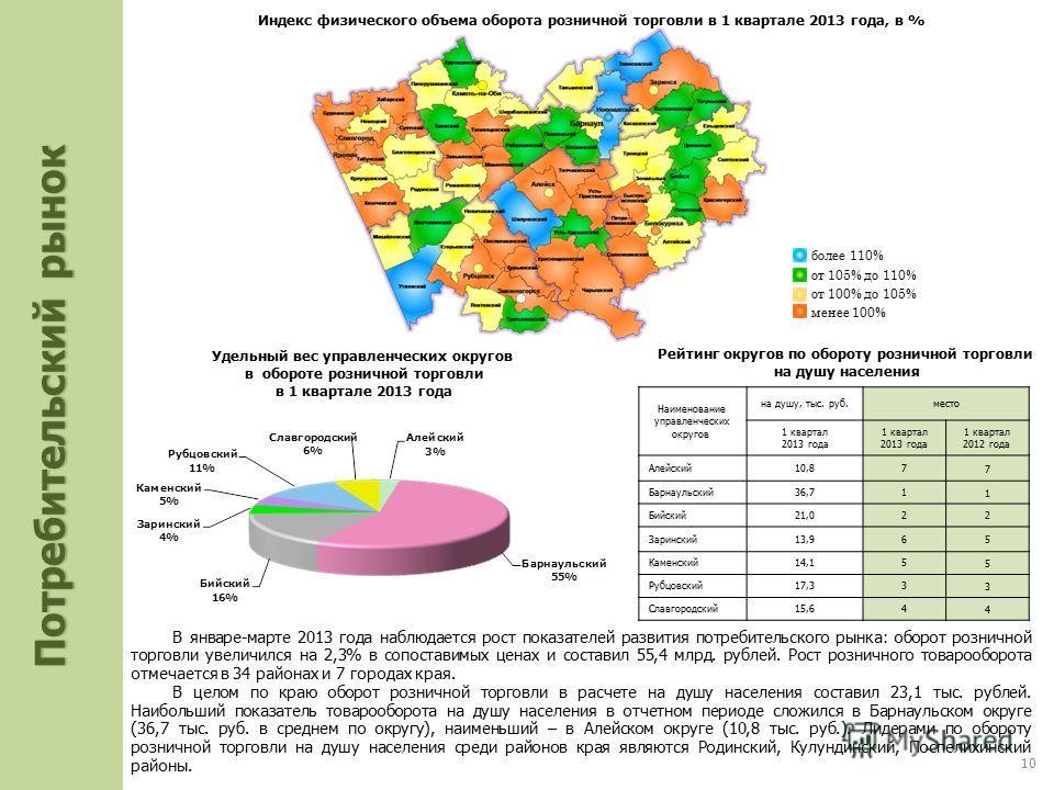 В январе-марте 2013 года наблюдается рост показателей развития потребительского рынка: оборот розничной торговли увеличился на 2,3% в сопоставимых ценах и составил 55,4 млрд. рублей. Рост розничного товарооборота отмечается в 34 районах и 7 городах к
