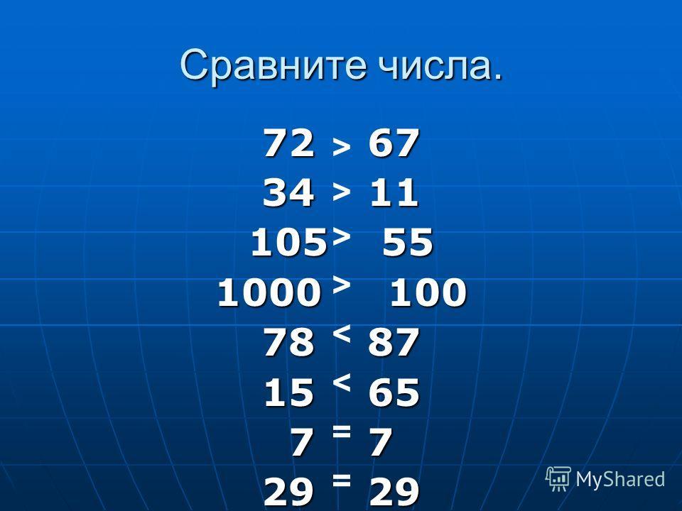 Сравните числа. 72 67 34 11 105 55 1000 100 78 87 15 65 7 7 29 29 > > > > < < = =